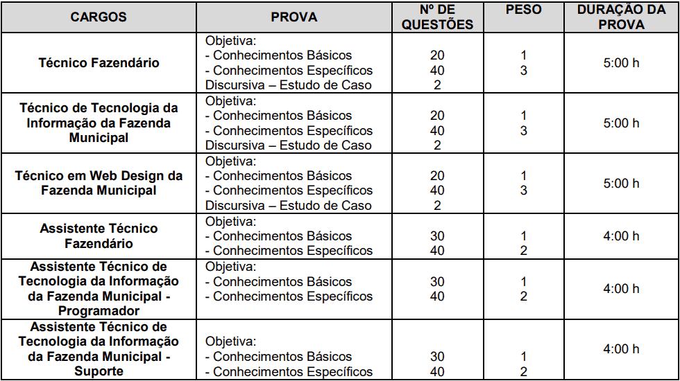 provas demais cargos concurso semef - Concurso SEMEF Manaus 2019: Convocação para as Provas