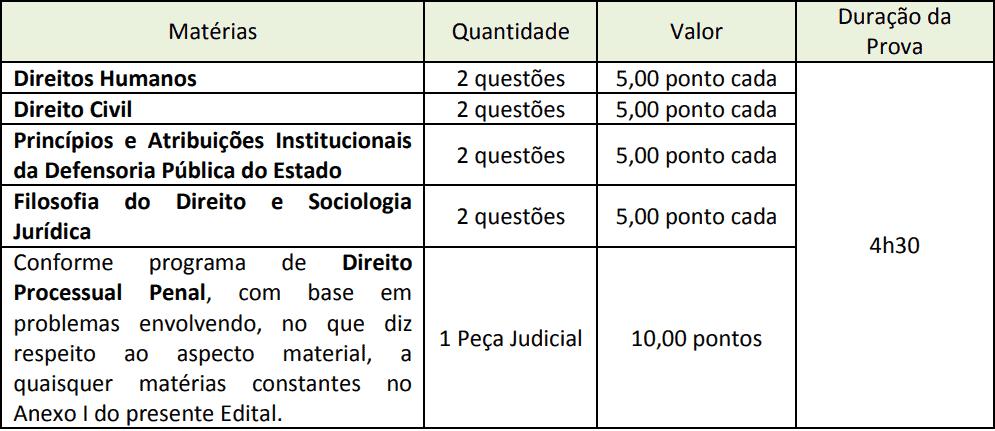 segunda prova dissertativa concurso dpe sp - Concurso DPE SP Defensor: Inscrições Encerradas para 40 vagas. Inicial de R$ 25,6 mil!