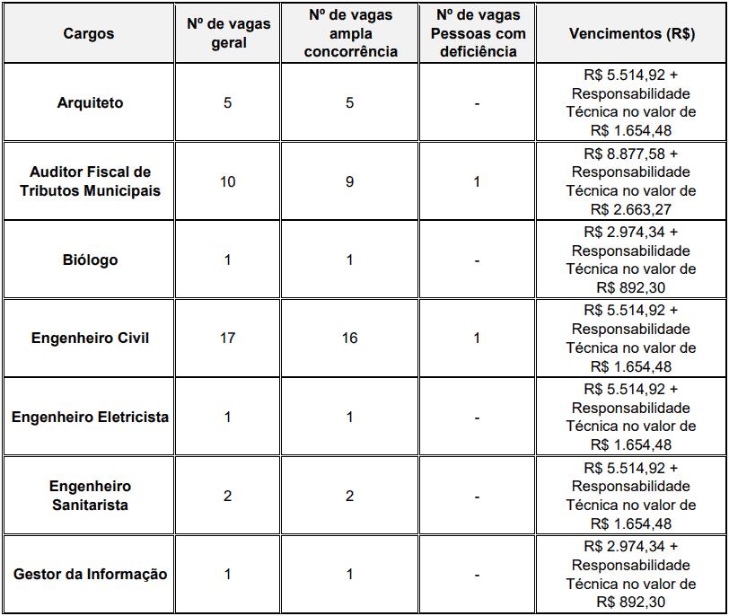 vagas concurso iss curitiba - Edital ISS Curitiba: Inscrições Abertas para 37 vagas de nível superior