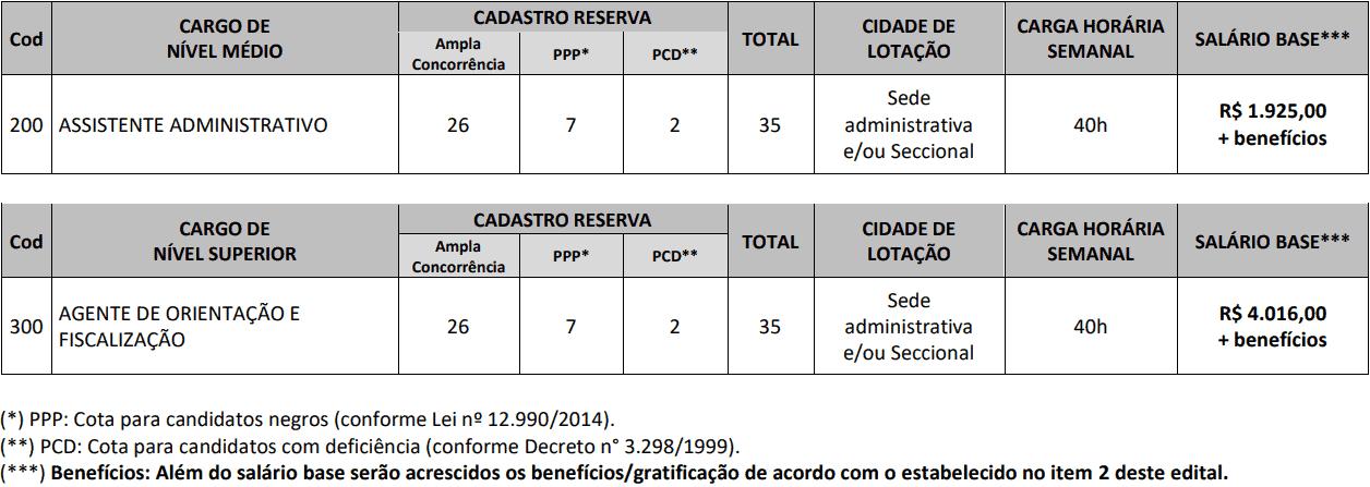 CARGOS CONCURSO CREF 11 MS - Concurso CREF 11 (MS): Inscrições Abertas para 70 vagas para níveis médio e superior!