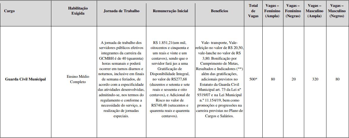 CARGOS CONCURSO GUARDA MUNICIPAL DE BH - Concurso Guarda Municipal BH: Inscrições ABERTAS com 500 vagas! Até R$ 2.869,37!