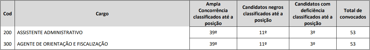 PROVA DISCURSIVA CONCURSO CREF 11 MS - Concurso CREF 11 (MS): Inscrições Abertas para 70 vagas para níveis médio e superior!