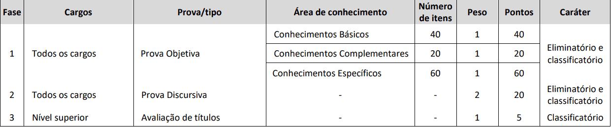 PROVAS CONCURSO CREF 11 MS - Concurso CREF 11 (MS): Inscrições Abertas para 70 vagas para níveis médio e superior!