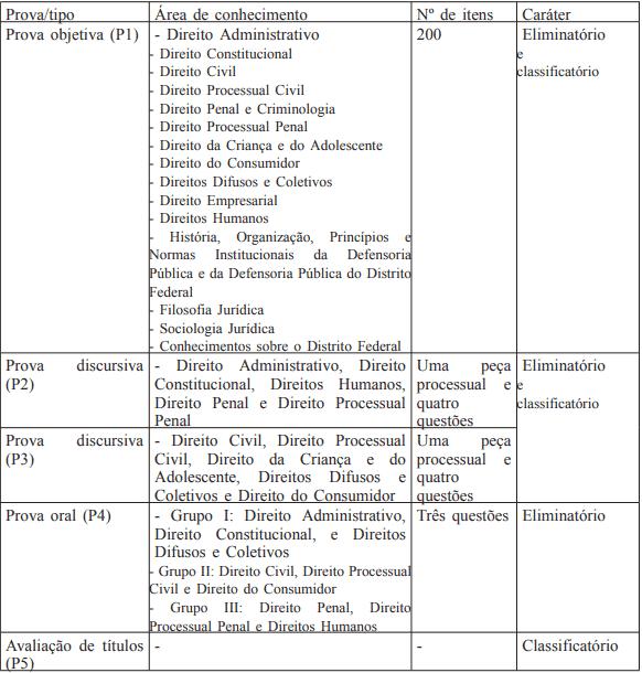 PROVAS CONCURSO DPDF - Concurso DPDF: Locais de aplicação da prova objetiva