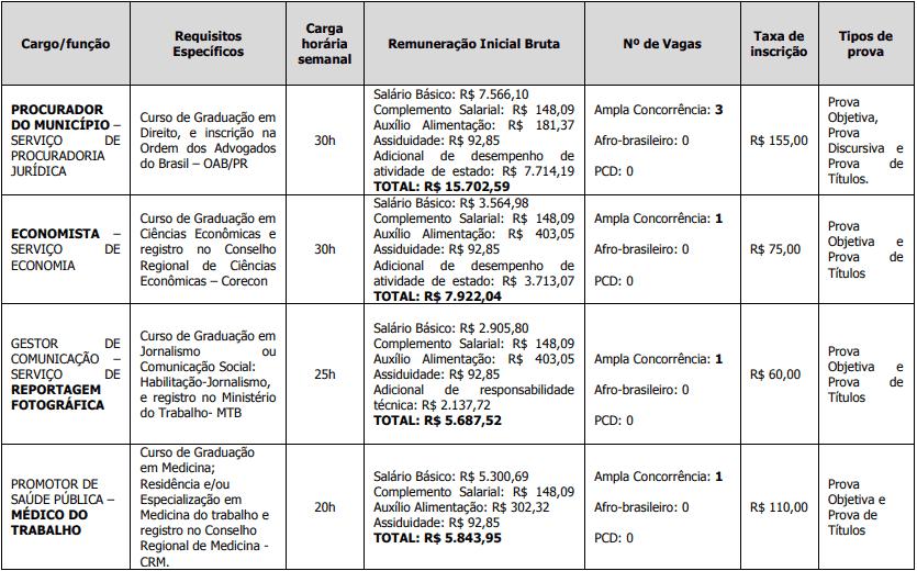 cargos concurso pgm londrina - Concurso PGM Londrina PR: Inscrições Encerradas! Inicial de R$ 15,7 mil!