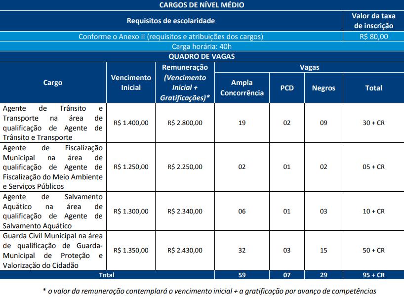 cargos concurso prefeitura salvador agente e guarda civil - Concurso Prefeitura de Salvador BA 2019: Saiu o Edital com 368 vagas