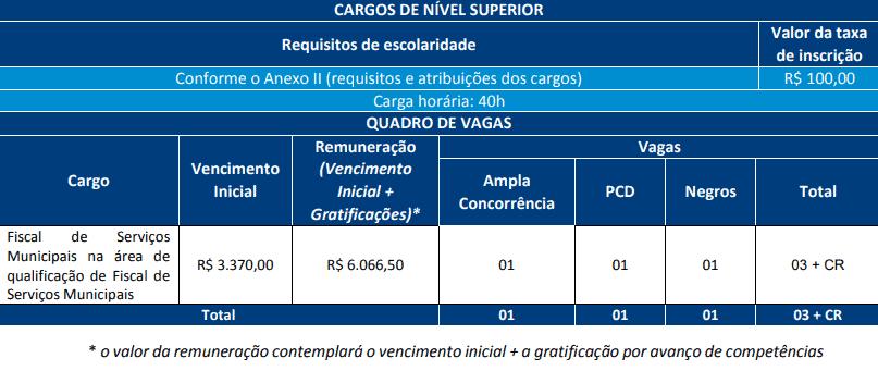 cargos concurso prefeitura salvador fiscal de serviços municipais - Concurso Prefeitura de Salvador BA 2019: Saiu o Edital com 368 vagas