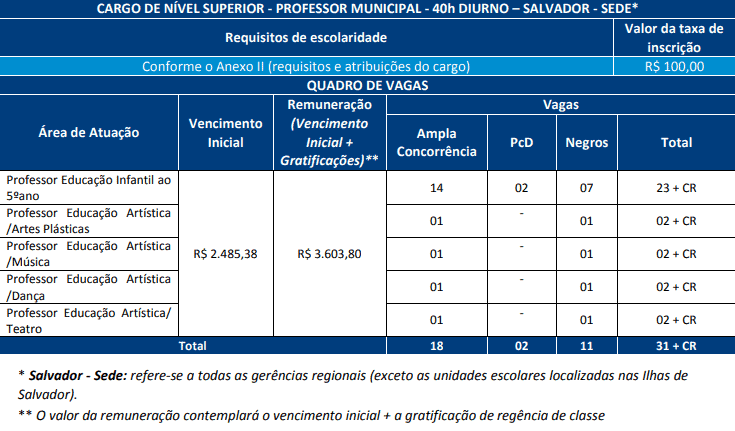 cargos concurso prefeitura salvador professor 40 horas - Concurso Prefeitura de Salvador BA 2019: Saiu o Edital com 368 vagas