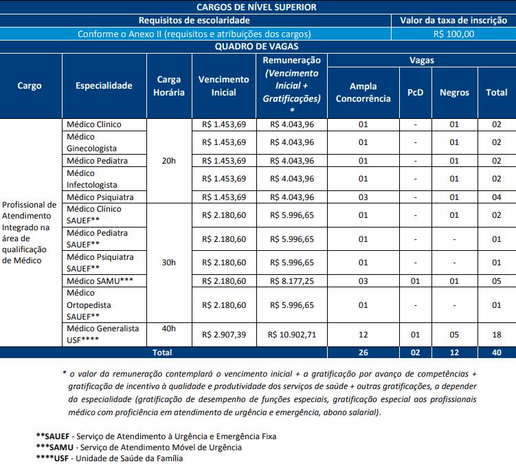 cargos concurso prefeitura salvador profissional - Concurso Prefeitura de Salvador BA 2019: Saiu o Edital com 368 vagas