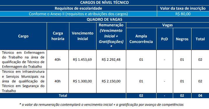 cargos concurso prefeitura salvador tecnicos enf infra - Concurso Prefeitura de Salvador BA 2019: Saiu o Edital com 368 vagas