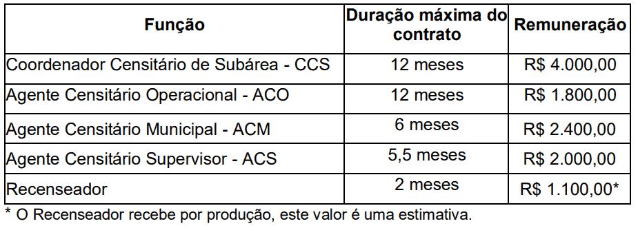 concurso ibge 2019 temporario censo remuneracao - Concurso IBGE Temporário: Saiu o Projeto Básico para 2.459 vagas