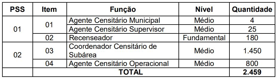 concurso ibge 2019 temporario censo vagas - Concurso IBGE Temporário: Saiu o Projeto Básico para 2.459 vagas