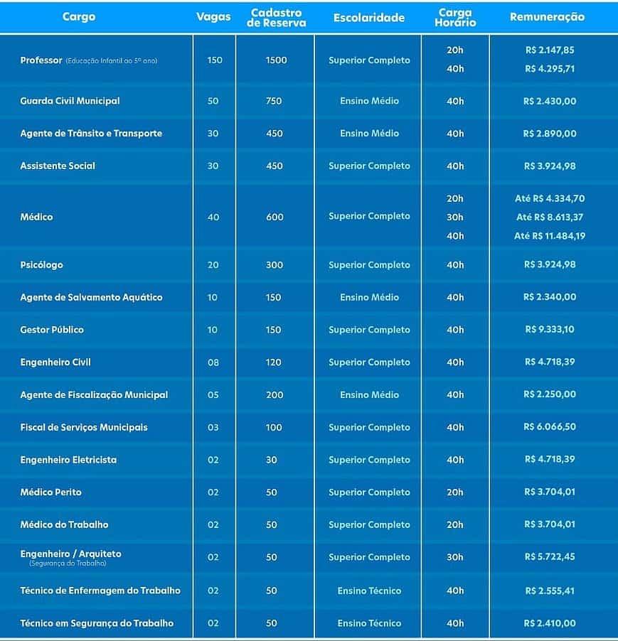 concurso prefeitura de salvador ba 2019 previsao cargos ofertados - Concurso Prefeitura de Salvador BA 2019: Edital com 367 vagas será publicado nesta sexta (29)