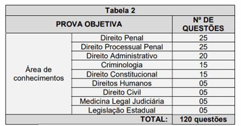 prova objetiva pc es delegado - Concurso PC ES Delegado: Inscrições Encerram Hoje (24). Iniciais de R$ 10 mil!