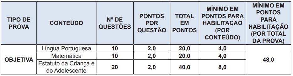 prova sme rj agente educador - Concurso SME RJ: Inscrições Encerradas para 400 vagas de Agente Educador II