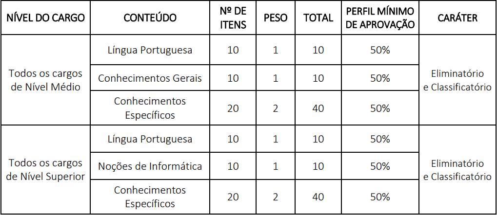 provas concurso camara de petrolina - Concurso Câmara de Petrolina PE: Inscrições Prorrogadas para 120 vagas