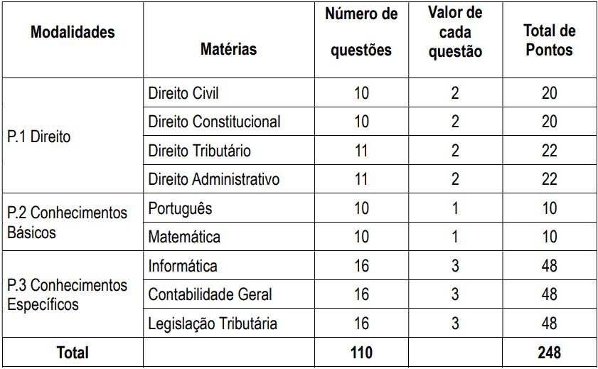 provas concurso iss campo grande - Concurso ISS Campo Grande: Inscrições Abertas para Auditor Fiscal