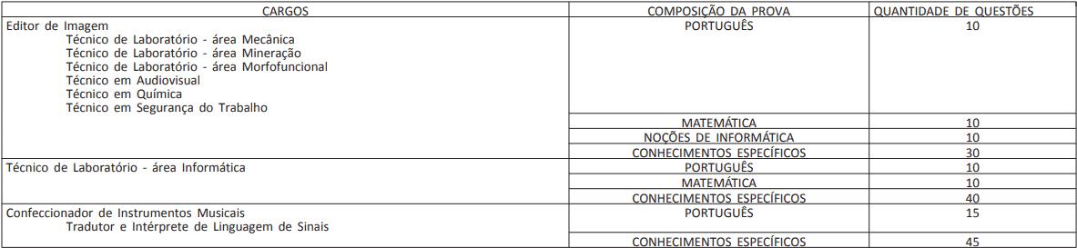 provas concurso ufpe - Concurso UFPE: SAIU O Edital para Área Técnica! Iniciais de até R$ 4 mil!