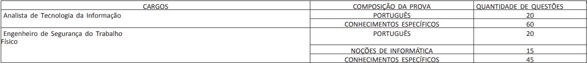 provas nivel superior concurso ufpe - Concurso UFPE: SAIU O Edital para Área Técnica! Iniciais de até R$ 4 mil!