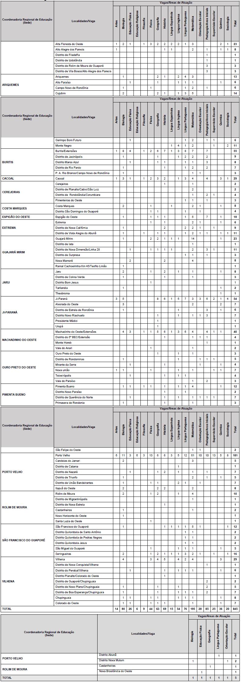 selecao seduc ro 2019 temporario vagas - SEDUC RO 2019: Inscrições Encerradas para 850 vagas Temporárias