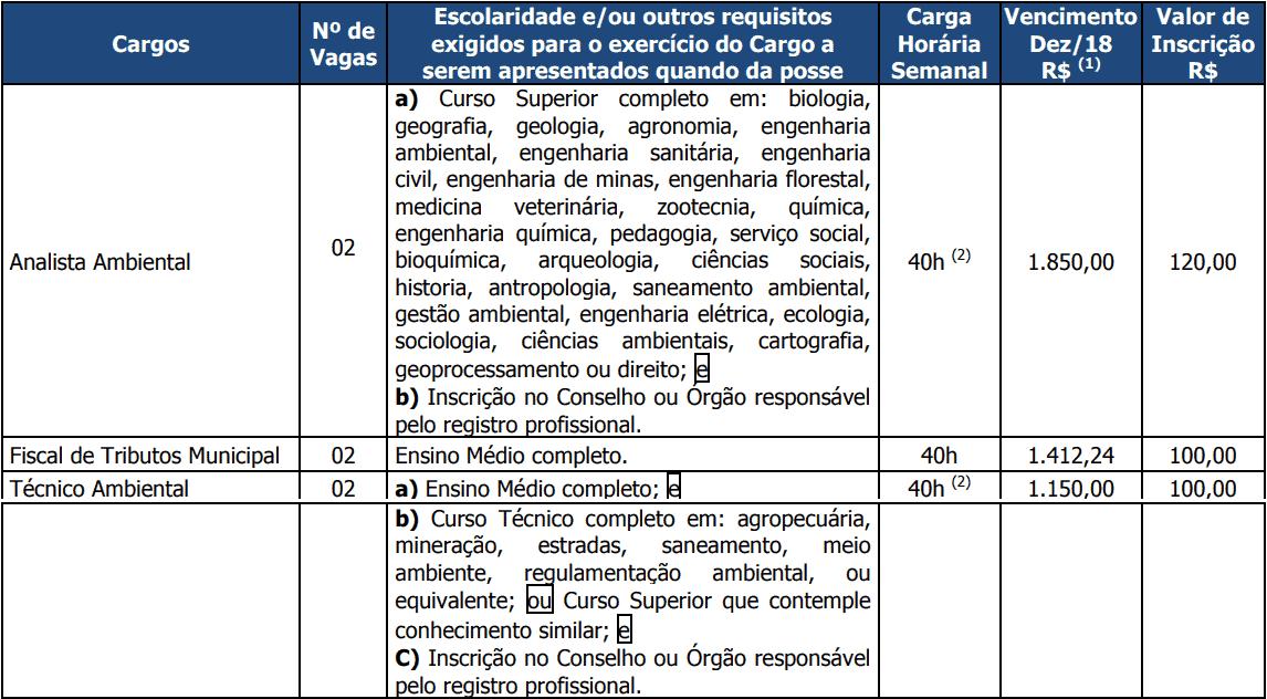 vagas concurso itaberai go 1 - Concurso ISS Itaberaí GO: Inscrições Abertas até quarta (27) para Fiscal de Tributos, Técnico e Analista