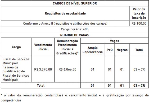 vagas concurso prefeitura de salvador - Concurso Prefeitura de Salvador BA 2019: Saiu o Edital com com 368 vagas