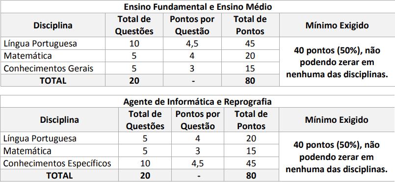 PROVAS PROCESSO SELETIVO MGS MG - Processo Seletivo MGS MG: Saiu o Edital com mais de 3 mil vagas