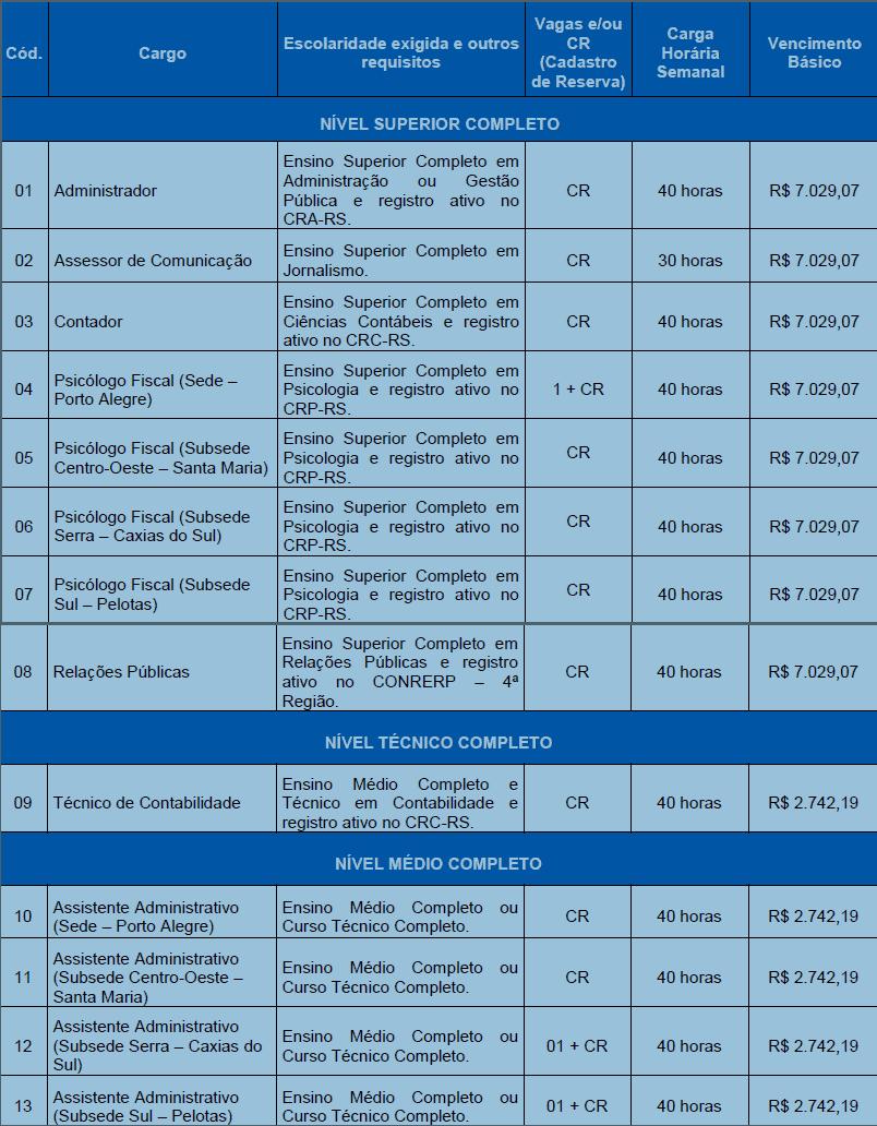 VAGAS CONCURSO CRP RS 2019 - Concurso CRP RS 7ª Região: Inscrições Abertas para nível médio, técnico e superior! Até R$ 7.029,07!
