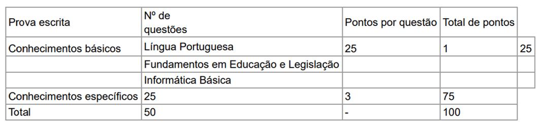 conteúdo ifto - Concurso IFTO 2019: Inscrições Abertas para técnicos administrativos e professores! Até R$ 9.600,92!