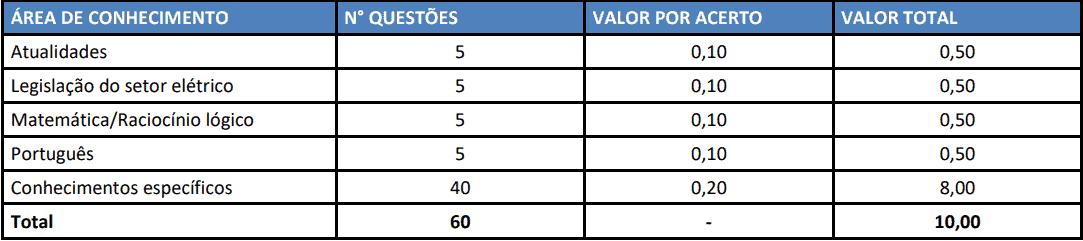 provas concurso celesc 2019 nivel medio tecnico - Concurso CELESC 2019: Inscrições Abertas para nível médio e superior
