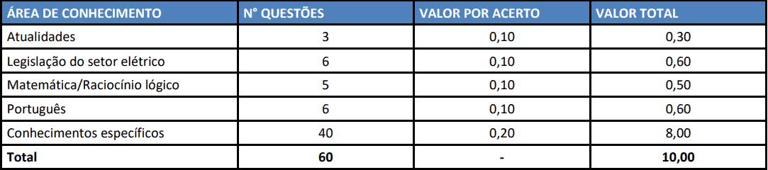 provas concurso celesc 2019 nivel superior - Concurso CELESC 2019: Inscrições Abertas para nível médio e superior