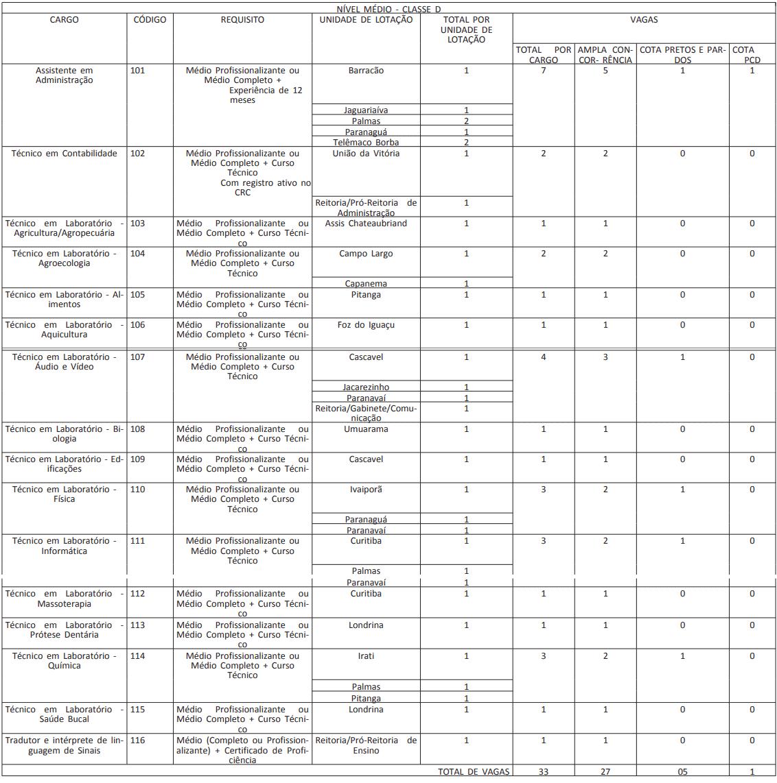 CARGOS CONCURSO CLASSE D CONCURSO IFPR - Concurso IFPR 2019: Inscrições Prorrogadas para 39 vagas para nível médio e superior! Até R$9.600,92