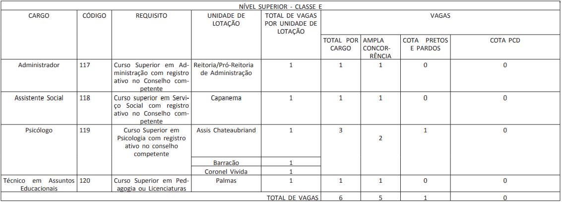CARGOS CONCURSO IFPR 2019 - Concurso IFPR 2019: Inscrições Prorrogadas para 39 vagas para nível médio e superior! Até R$9.600,92