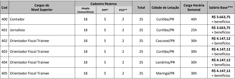 CARGOS DE NIVEL SUPERIOR CONCURSO CRP PR - Concurso CRP PR: Locais de Provas no dia 23 de Julho