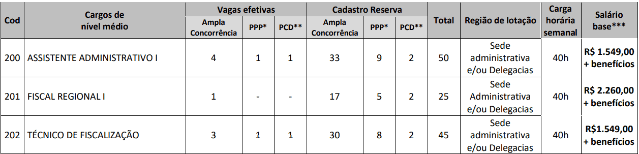 CARGOS NIVEL MEDIO CONCURSO CRO GO - Concurso CRO GO 2019: Quadrix divulga convocação para as provas