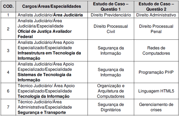 ESTUDO DE CASO CONCURSO TRF 4 - Concurso TRF 4 2019: FCC Divulga convocação para as provas