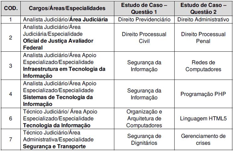 ESTUDO DE CASO CONCURSO TRF 4 - Concurso TRF 4 2019: FCC Divulga gabarito das provas