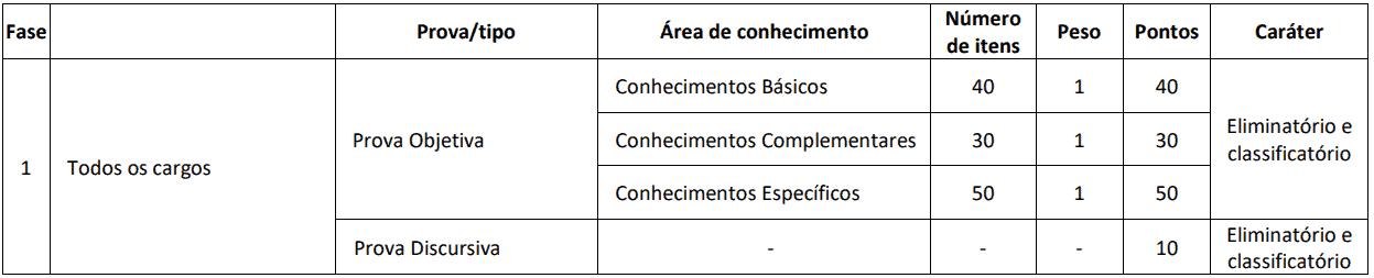 PROVAS CONCURSO CRO GO - Concurso CRO GO 2019: Quadrix divulga convocação para as provas