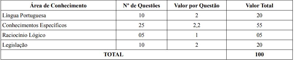 PROVAS TECNICO CONCURSO IF SERTAO PE - Concurso IF Sertão PE: Inscrições Abertas para Técnico-Administrativos em Educação