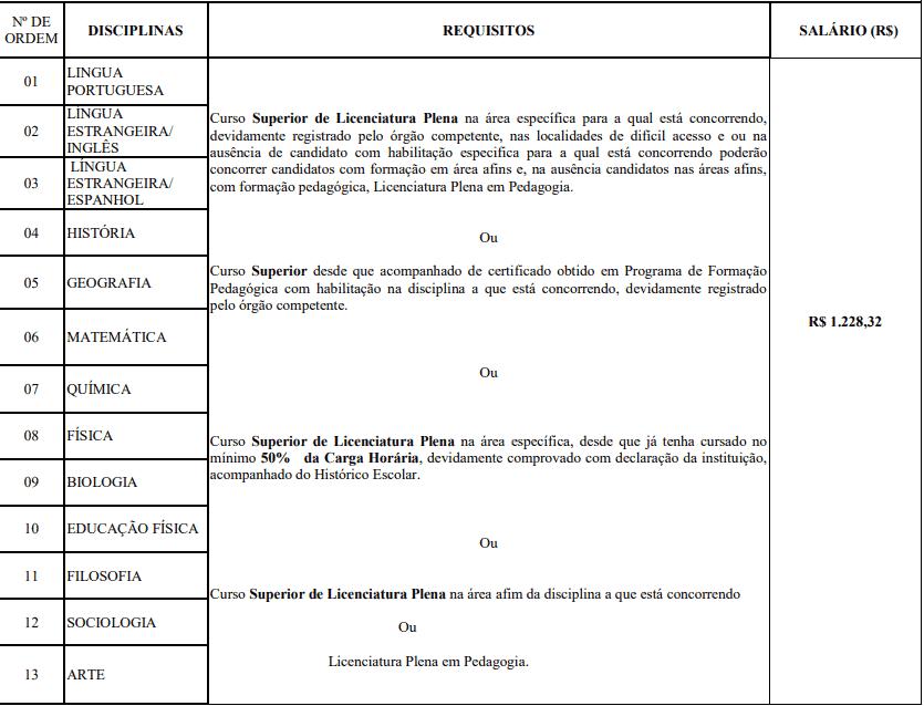 cargos seduc ma 2019 - Processo Seletivo SEDUC MA: Inscrições Abertas para 1.612 vagas para Professor