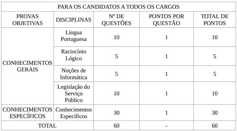 provas concurso if baiano - Concurso IF Baiano: Inscrições Abertas para 36 vagas de Técnico-Administrativos