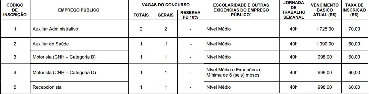 CARGOS CONCURSO CISNORTE - Concurso Cisnorte MG: Inscrições Prorrogadas até 28/10
