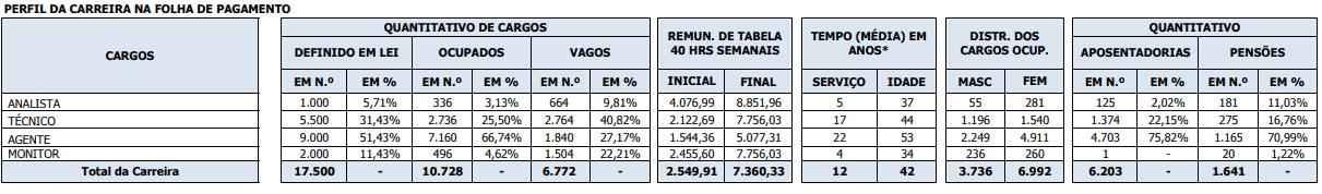 CARGOS VAGOS CARREIRA ASSISTÊNCIA À EDUCAÇÃO - Concurso SEDF: Certame é prorrogado por mais dois anos