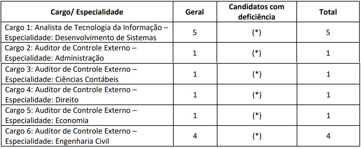 DEMAIS CARGOS CONCURSO TCE RO - Concurso TCE RO 2019: Inscrições Abertas para 14 vagas. Até R$  35.462,22