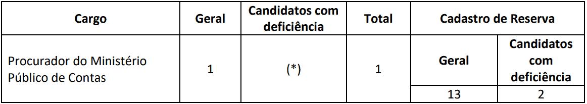 VAGAS PROCURADOR CONCURSO TCE RO - Concurso TCE RO 2019: Inscrições Abertas para 14 vagas. Até R$  35.462,22