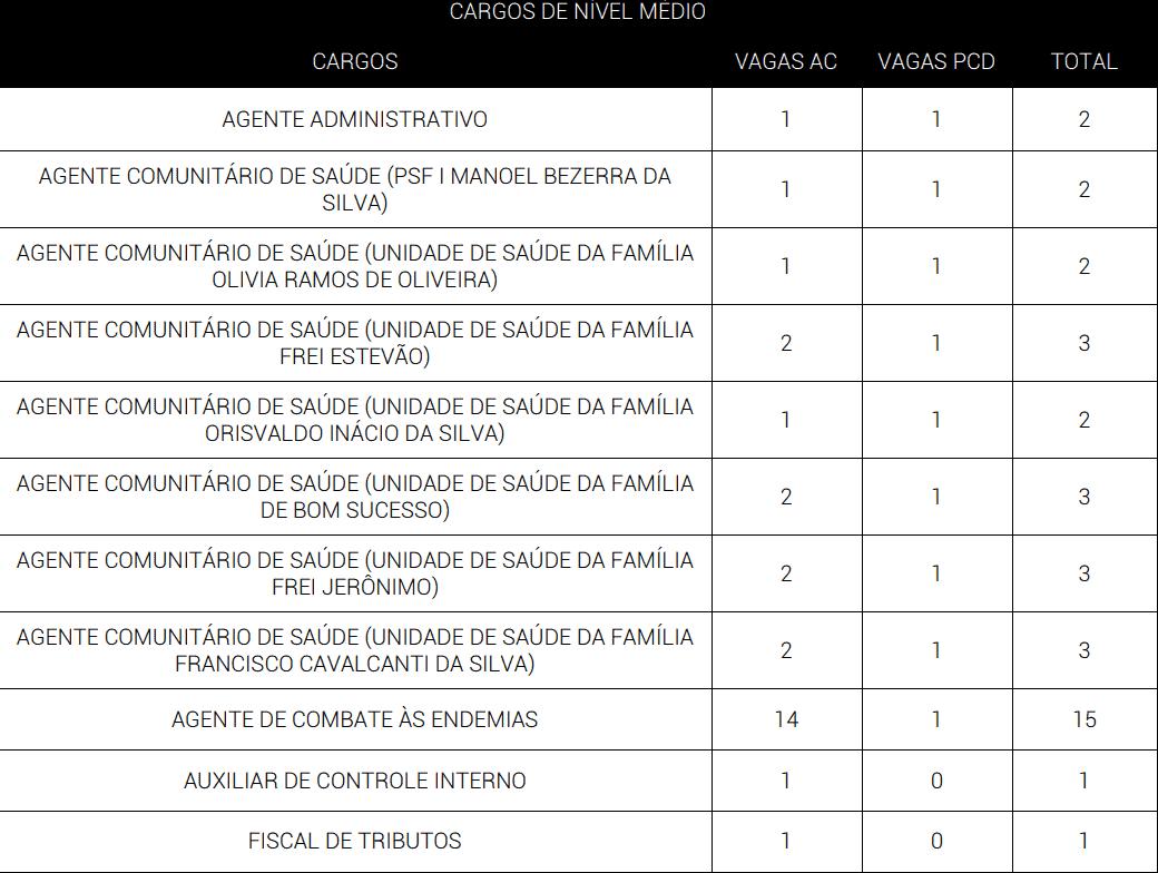 cargos Concurso Prefeitura de Alagoinha PE 2019 - Concurso Prefeitura de Alagoinha PE 2019: Provas em agosto