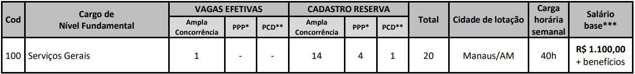 CONCURSO CRMV AM CARGOS FUNDAMENTAL - Concurso CRMV AM 2019: Inscrições Abertas para 100 vagas