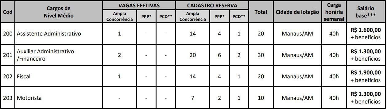 CONCURSO CRMV AM CARGOS MEDIO - Concurso CRMV AM 2019: Inscrições Abertas para 100 vagas