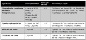 Prova de Títulos Quadro Prefeitura de Florianópolis Enfermeiro 300x138 - Concurso Prefeitura de Florianópolis-SC 2019: Inscrições Abertas para Enfermeiro e Odontólogo