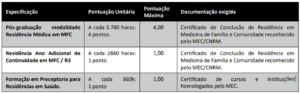 Quadro de pontuação da prova de Títulos do concurso da Prefeitura de Florianópolis Médico 300x93 - Concurso Prefeitura de Florianópolis-SC 2019: Inscrições Abertas para 26 vagas de Médico